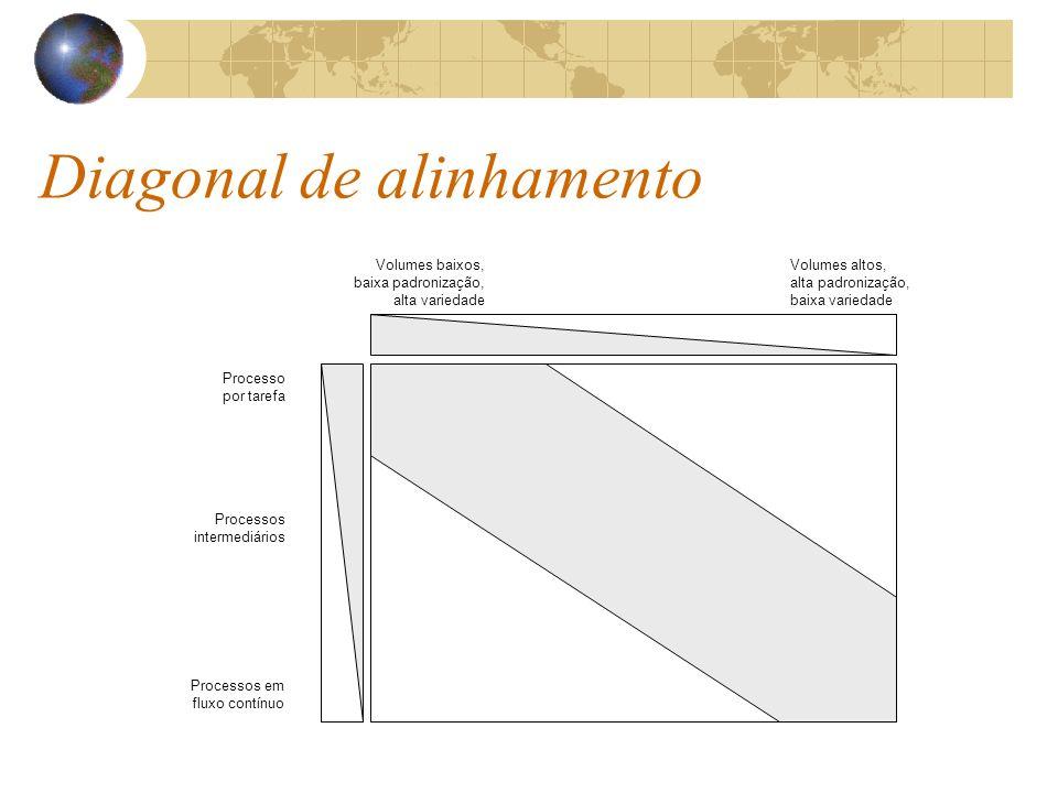 Diagonal de alinhamento
