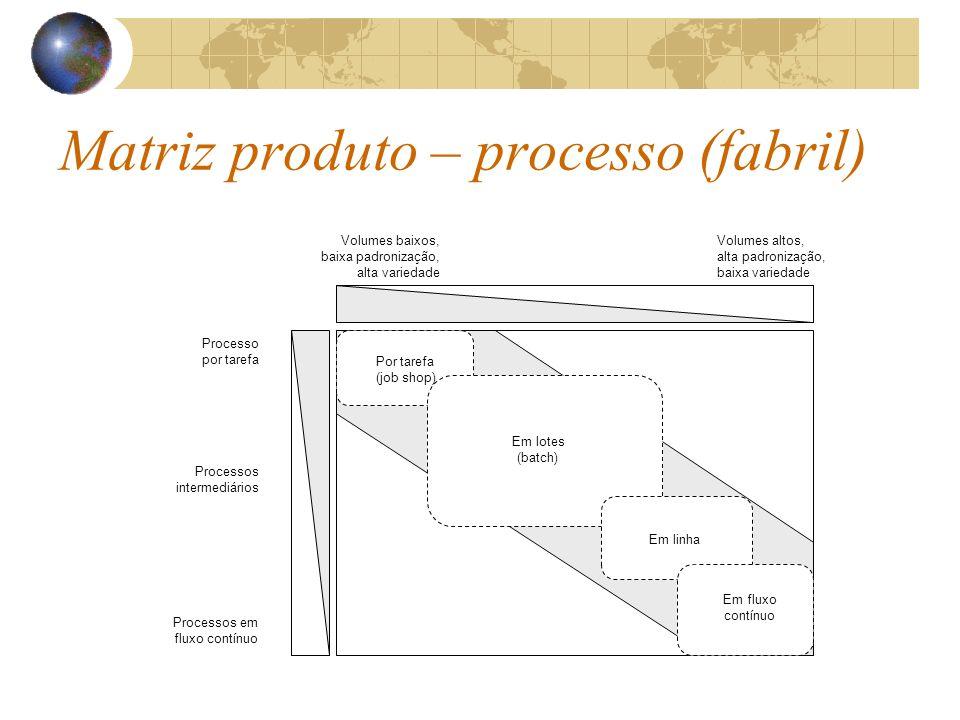 Matriz produto – processo (fabril)
