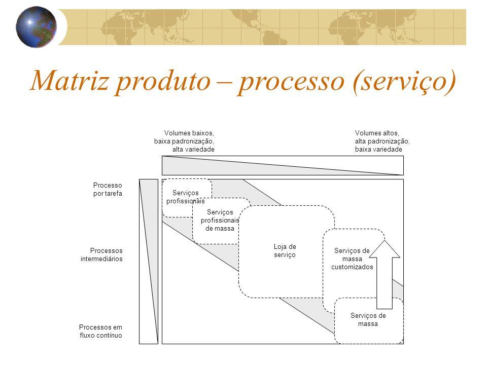 Matriz produto – processo (serviço)