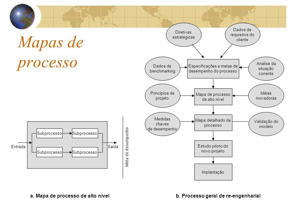 Mapas de processo a. Mapa de processo de alto nível