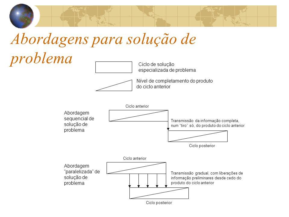Abordagens para solução de problema