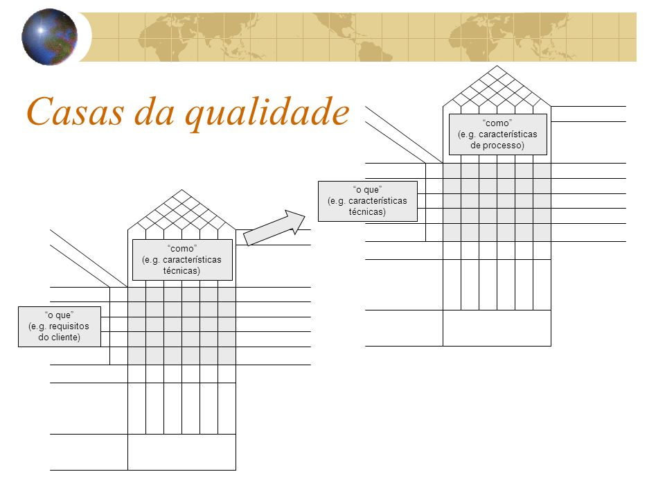 Casas da qualidade como (e.g. características de processo) o que