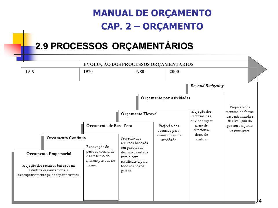 MANUAL DE ORÇAMENTO CAP. 2 – ORÇAMENTO Orçamento Empresarial