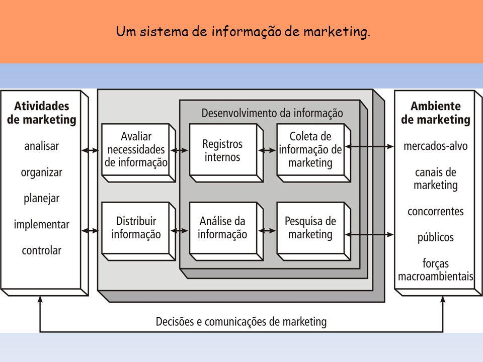 Um sistema de informação de marketing.