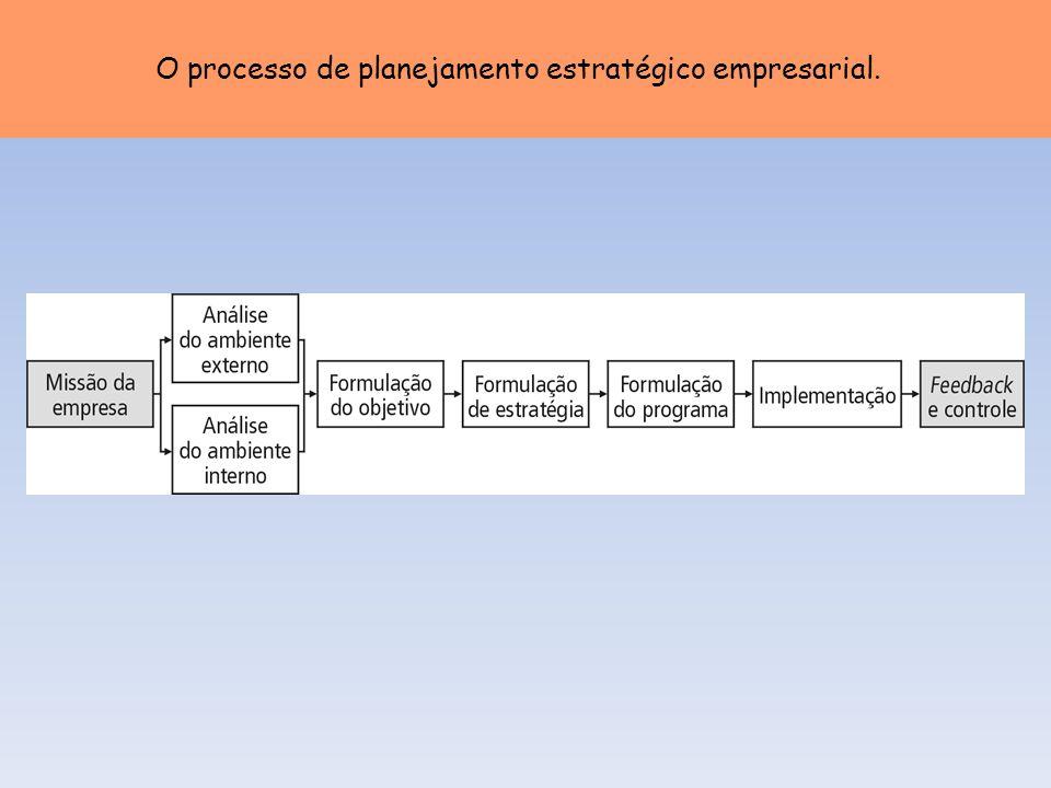O processo de planejamento estratégico empresarial.