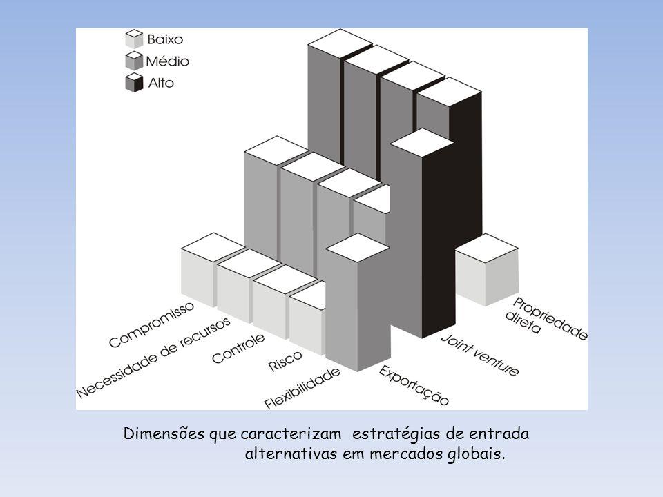 Dimensões que caracterizam estratégias de entrada