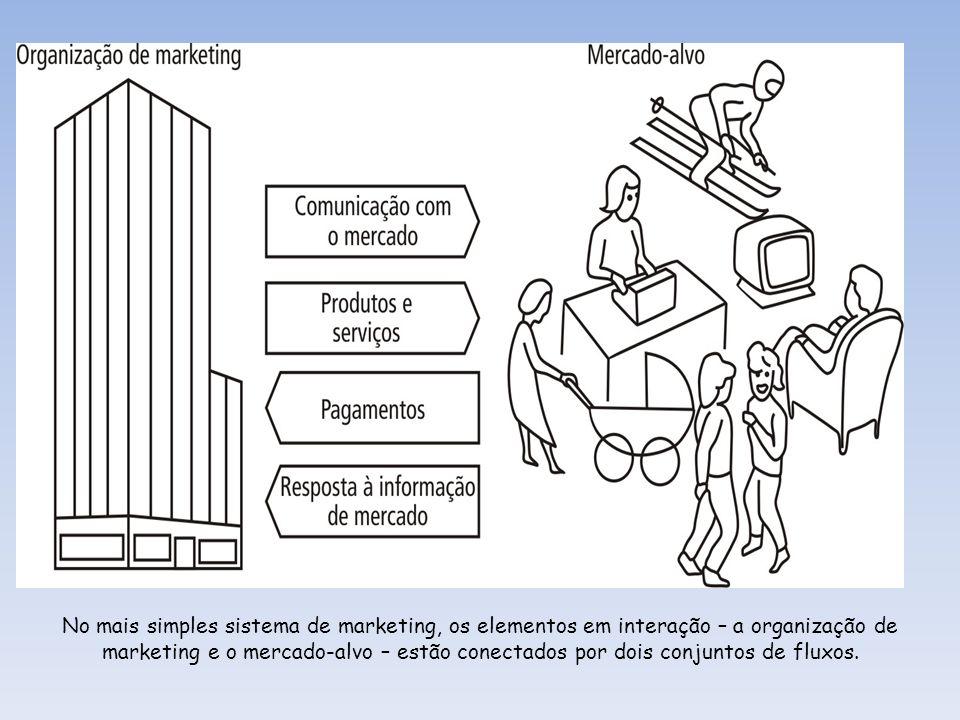 No mais simples sistema de marketing, os elementos em interação – a organização de marketing e o mercado-alvo – estão conectados por dois conjuntos de fluxos.