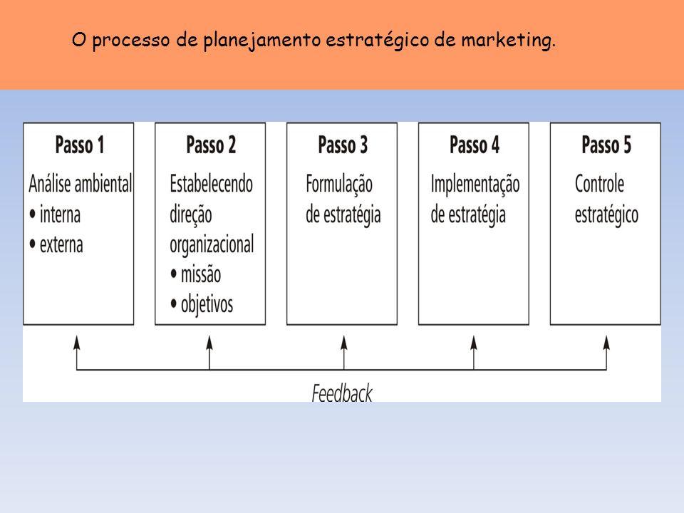 O processo de planejamento estratégico de marketing.