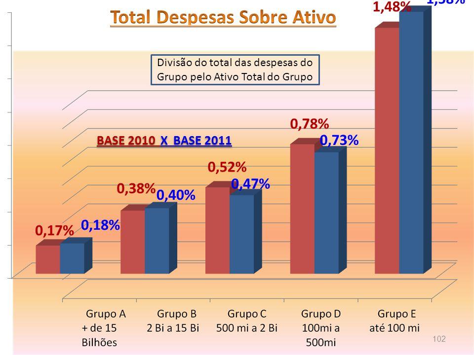 Divisão do total das despesas do Grupo pelo Ativo Total do Grupo