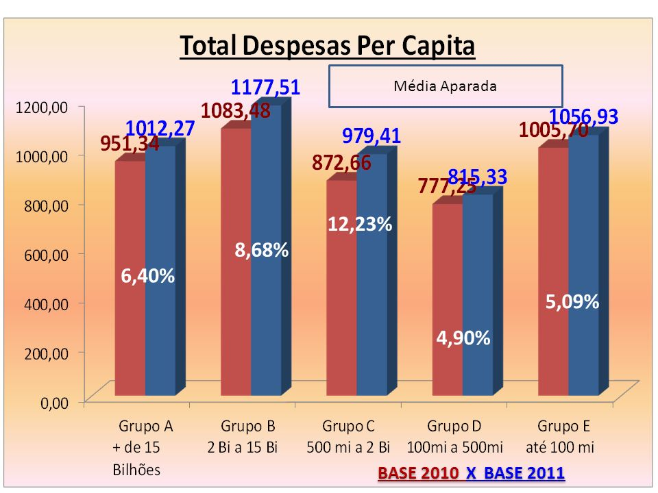 Média Aparada 12,23% 8,68% 6,40% 5,09% 4,90% BASE 2010 X BASE 2011