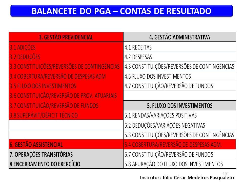 BALANCETE DO PGA – CONTAS DE RESULTADO