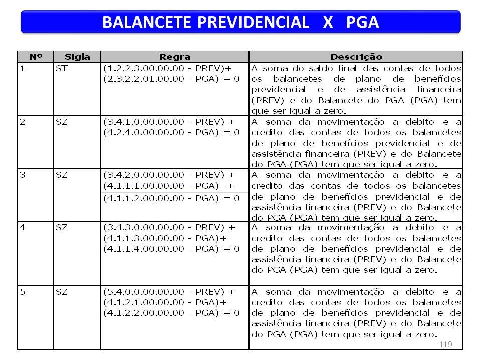 BALANCETE PREVIDENCIAL X PGA