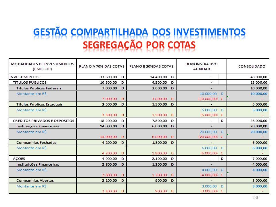 GESTÃO COMPARTILHADA DOS INVESTIMENTOS