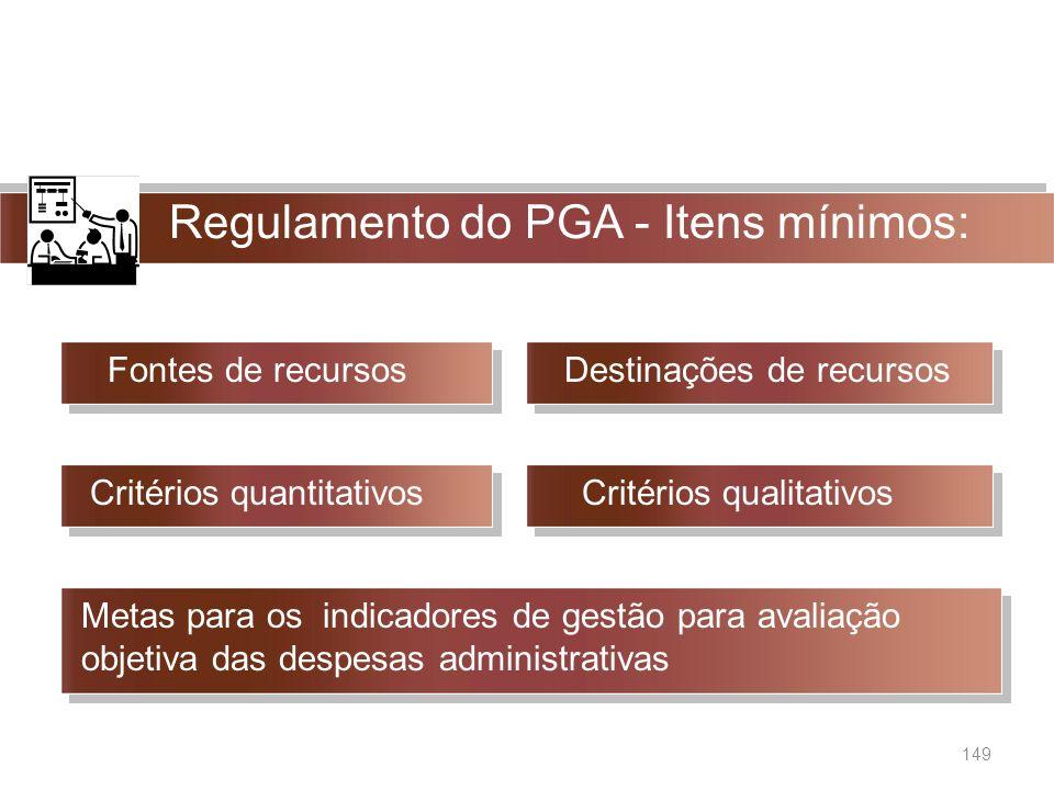 Regulamento do PGA - Itens mínimos: