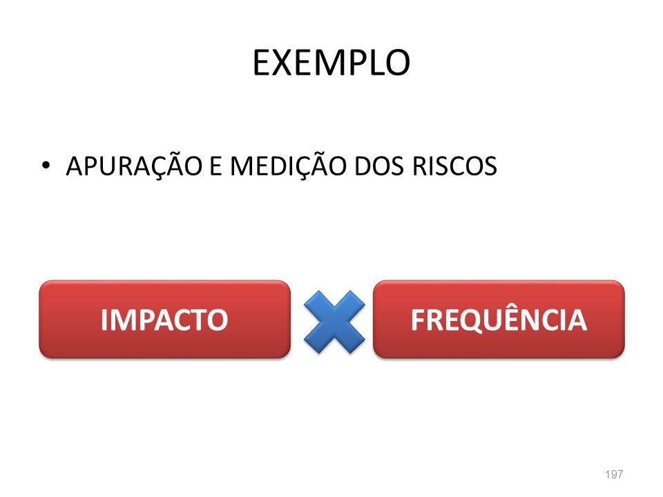 EXEMPLO APURAÇÃO E MEDIÇÃO DOS RISCOS IMPACTO FREQUÊNCIA