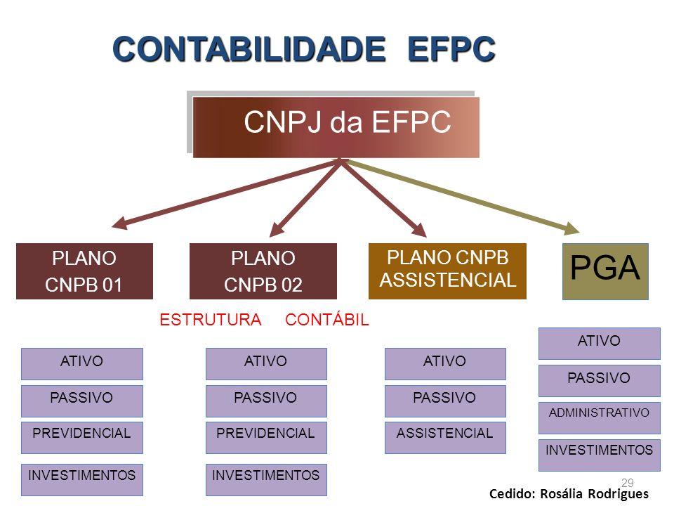 PLANO CNPB ASSISTENCIAL