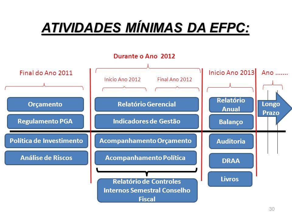 ATIVIDADES MÍNIMAS DA EFPC: