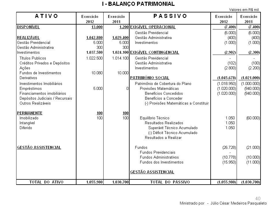 Ministrado por - Júlio César Medeiros Pasqualeto