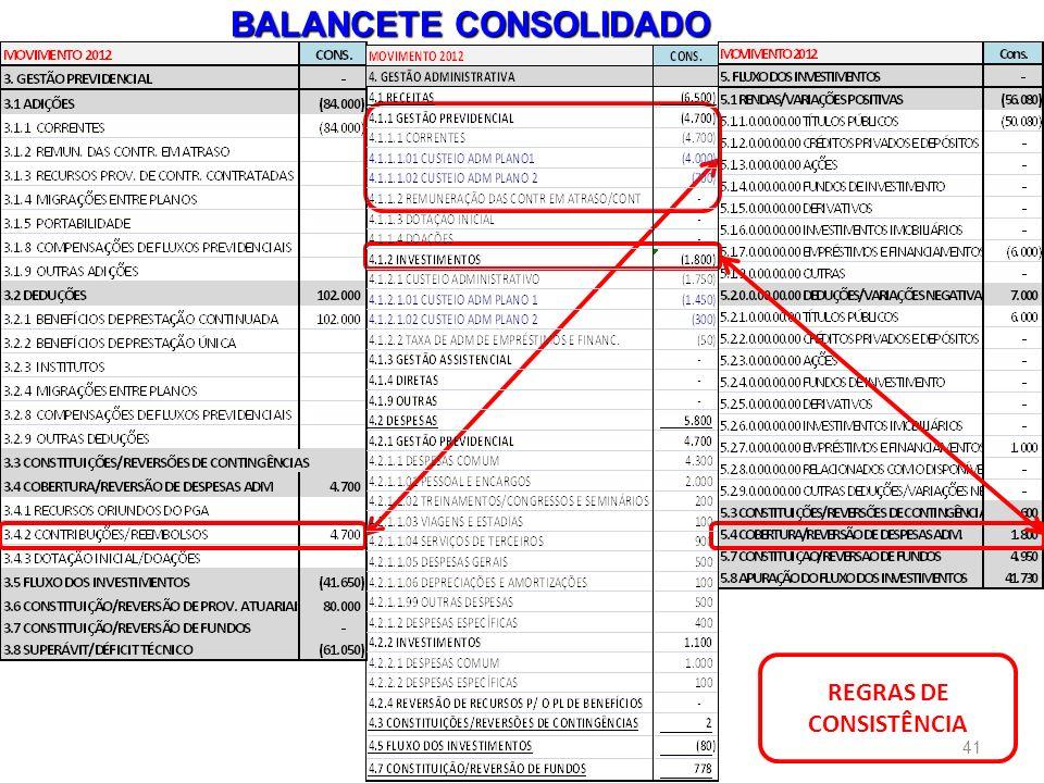 BALANCETE CONSOLIDADO REGRAS DE CONSISTÊNCIA