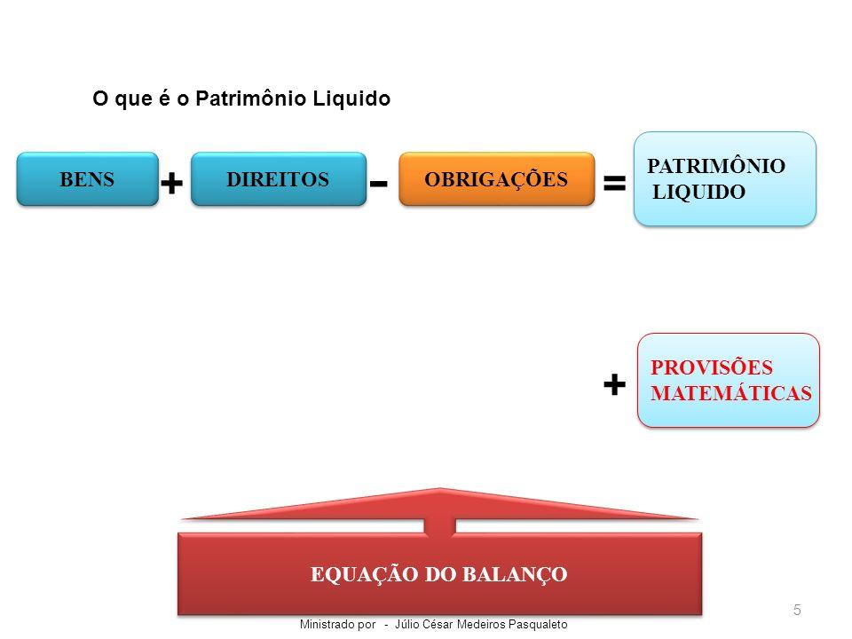 - + = + O que é o Patrimônio Liquido PATRIMÔNIO LIQUIDO BENS DIREITOS