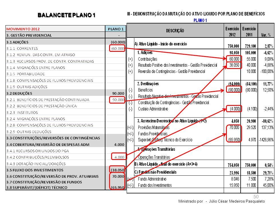 BALANCETE PLANO 1 Ministrado por - Júlio César Medeiros Pasqualeto
