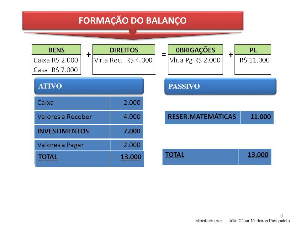 FORMAÇÃO DO BALANÇO ATIVO PASSIVO Caixa 2.000 Valores a Receber 4.000
