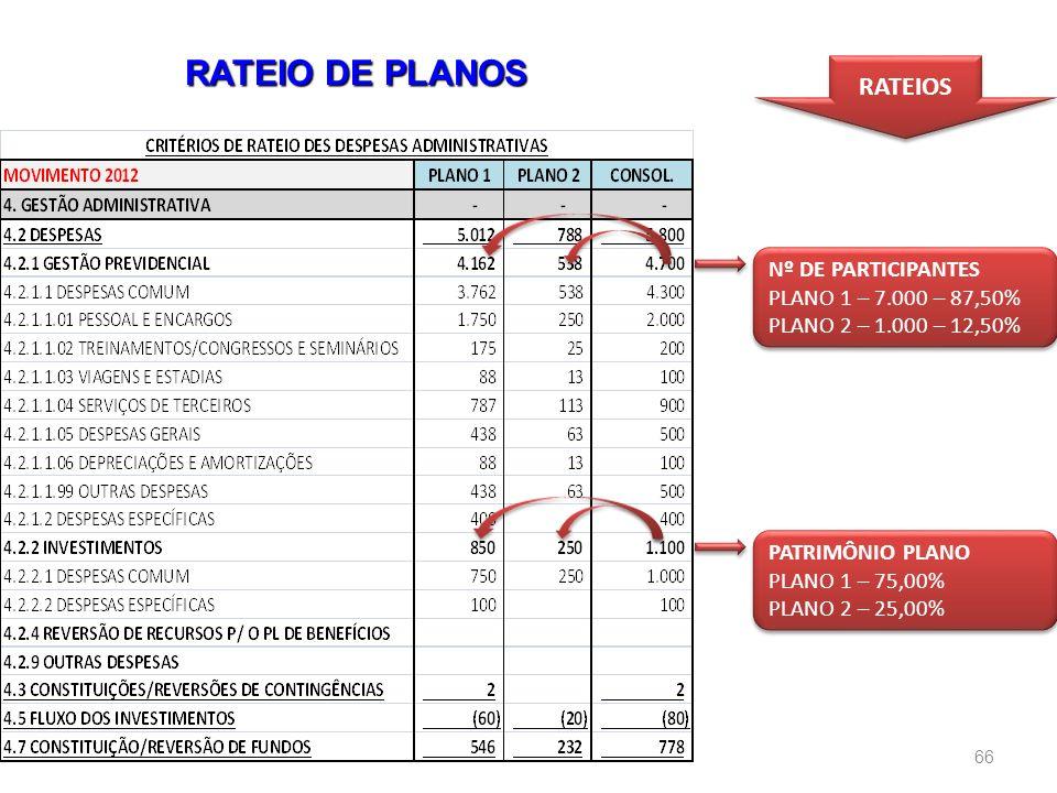 RATEIO DE PLANOS RATEIOS Nº DE PARTICIPANTES PLANO 1 – 7.000 – 87,50%