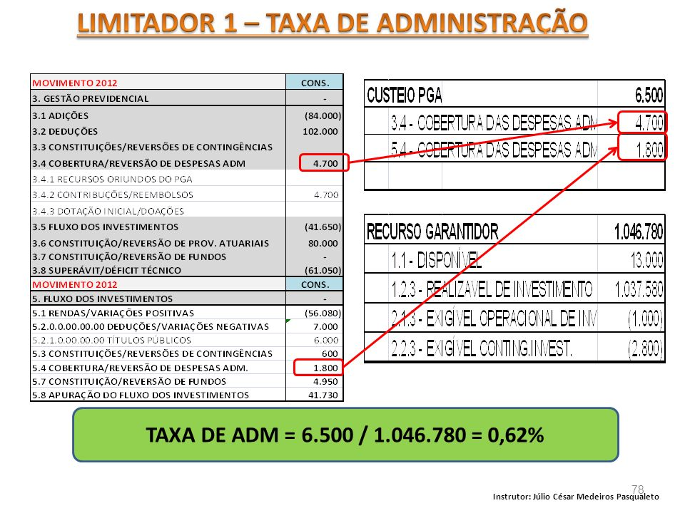 LIMITADOR 1 – TAXA DE ADMINISTRAÇÃO