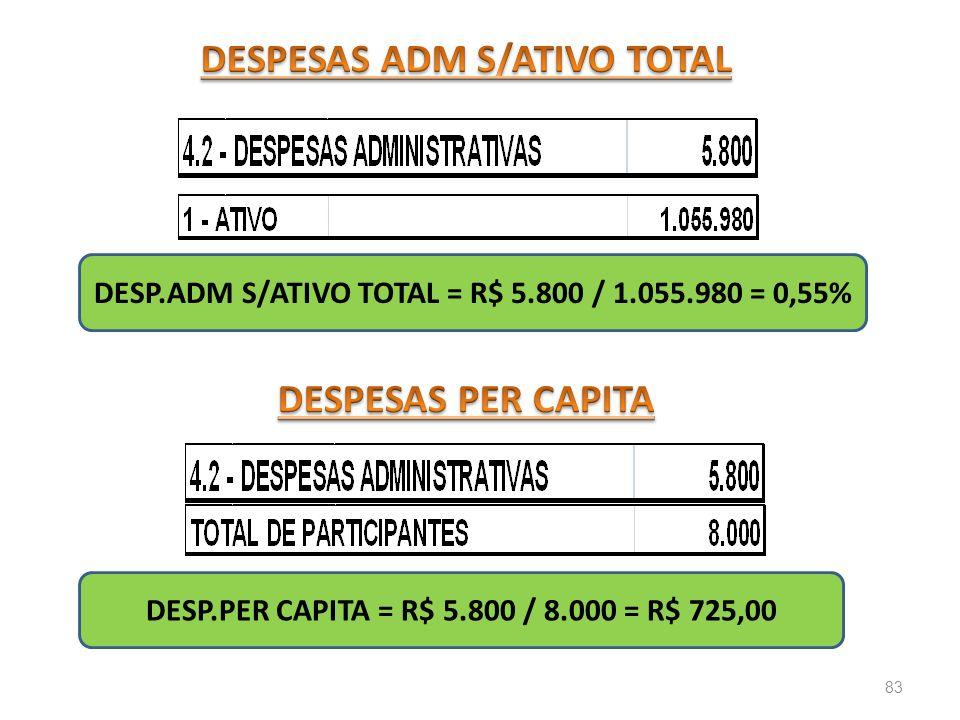 DESPESAS ADM S/ATIVO TOTAL DESPESAS PER CAPITA
