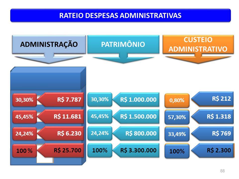 RATEIO DESPESAS ADMINISTRATIVAS