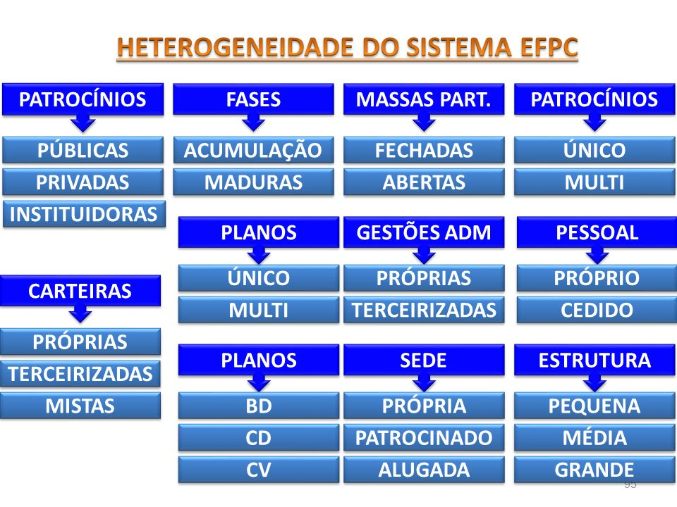 HETEROGENEIDADE DO SISTEMA EFPC
