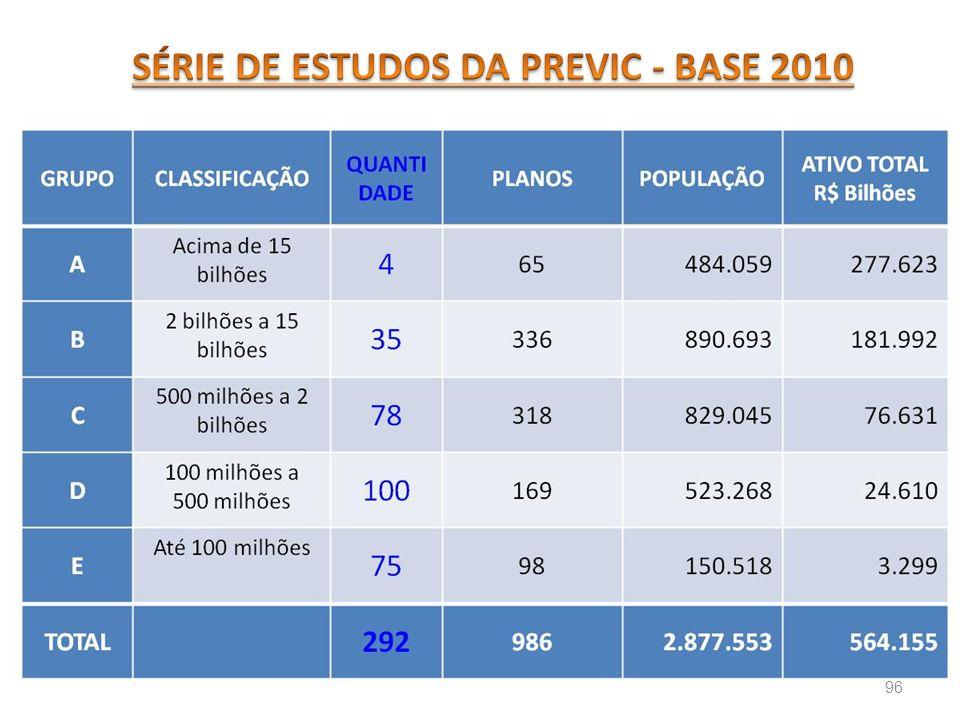 SÉRIE DE ESTUDOS DA PREVIC - BASE 2010