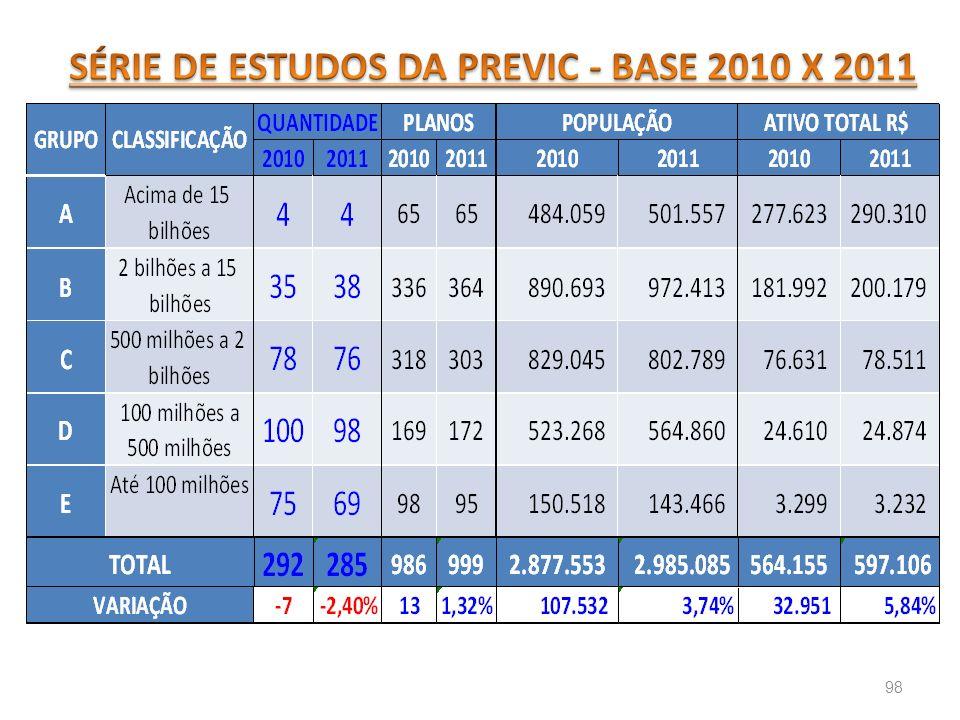 SÉRIE DE ESTUDOS DA PREVIC - BASE 2010 X 2011