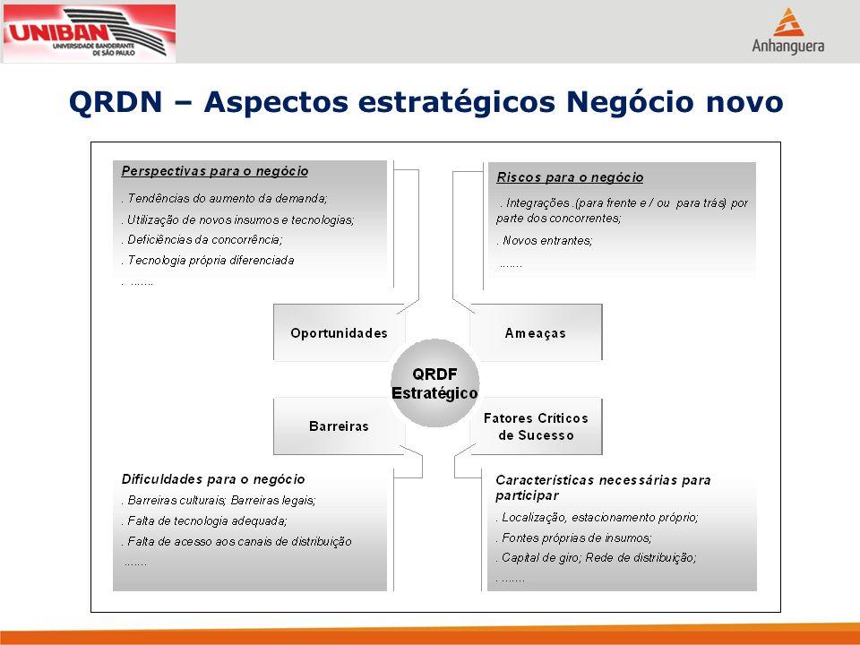 QRDN – Aspectos estratégicos Negócio novo