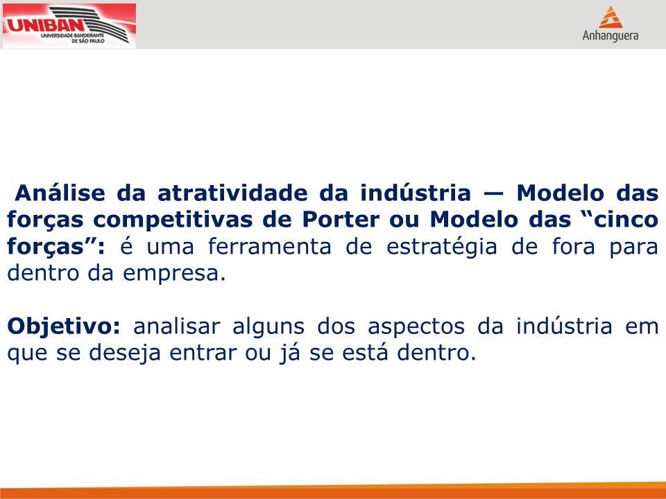 Análise da atratividade da indústria — Modelo das forças competitivas de Porter ou Modelo das cinco forças : é uma ferramenta de estratégia de fora para dentro da empresa.
