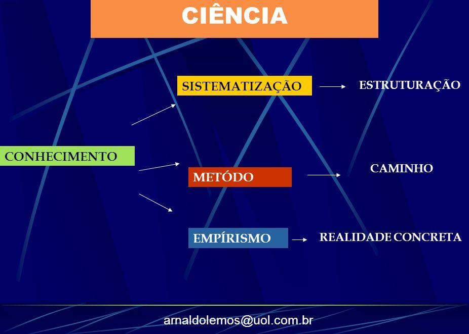 CIÊNCIA SISTEMATIZAÇÃO CONHECIMENTO METÓDO EMPÍRISMO ESTRUTURAÇÃO