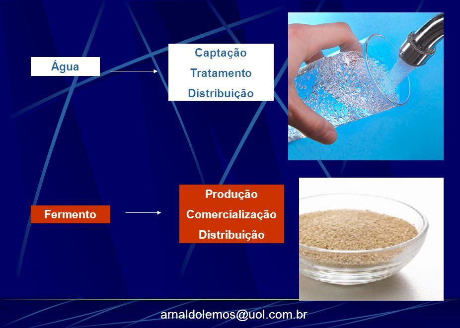 Captação Tratamento Distribuição Água Produção Comercialização Distribuição Fermento