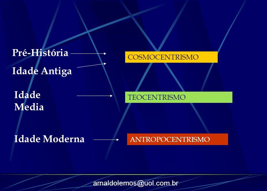 Pré-História Idade Antiga Idade Media Idade Moderna COSMOCENTRISMO