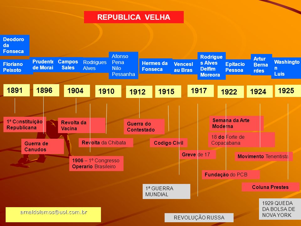 REPUBLICA VELHA Deodoro da Fonseca. Afonso Pena. Nilo Pessanha. Rodrigues Alves. Delfim Moreora.