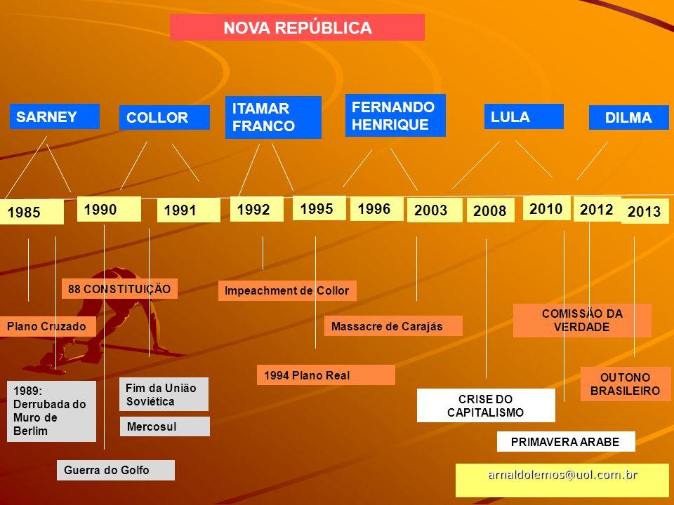 NOVA REPÚBLICA ITAMAR FRANCO FERNANDO HENRIQUE SARNEY COLLOR LULA