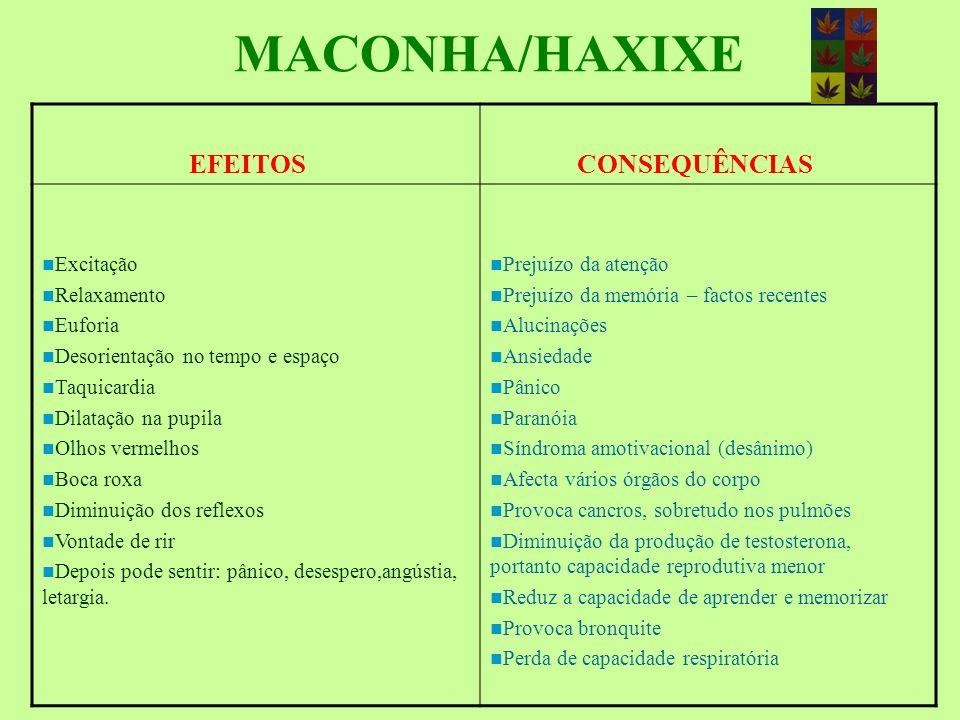 MACONHA/HAXIXE EFEITOS CONSEQUÊNCIAS Excitação Relaxamento Euforia