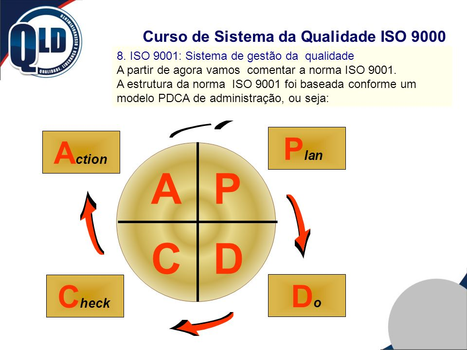 C D P A Plan Action Check Do Curso de Sistema da Qualidade ISO 9000