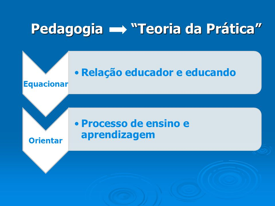 Pedagogia Teoria da Prática