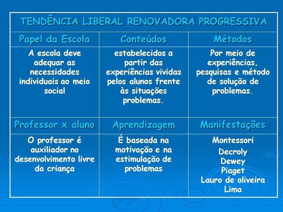 TENDÊNCIA LIBERAL RENOVADORA PROGRESSIVA Papel da Escola Conteúdos
