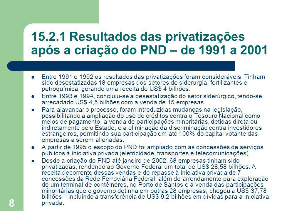 15.2.1 Resultados das privatizações após a criação do PND – de 1991 a 2001