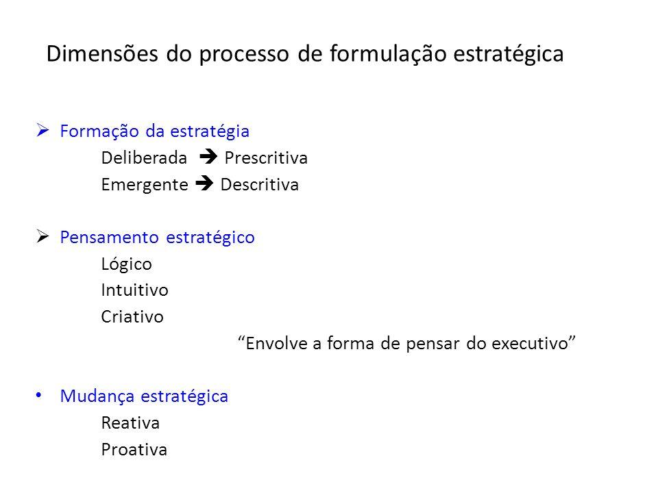 Dimensões do processo de formulação estratégica