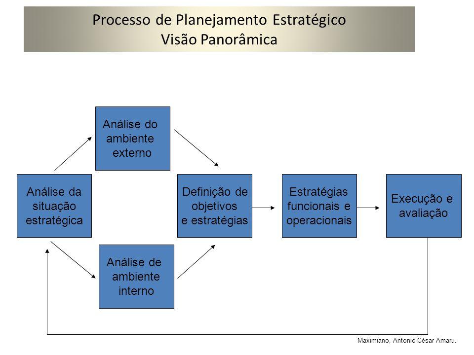 Processo de Planejamento Estratégico Visão Panorâmica
