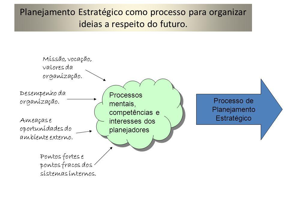 Planejamento Estratégico como processo para organizar ideias a respeito do futuro.