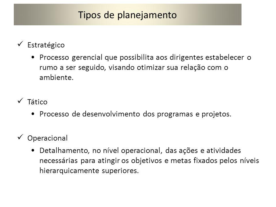 Tipos de planejamento Estratégico