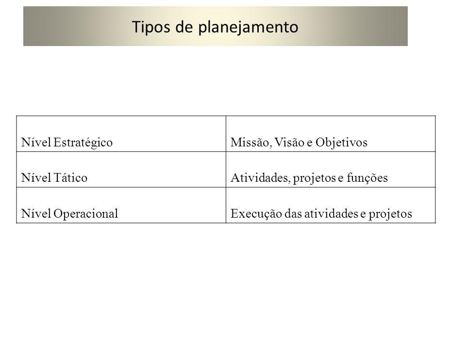 Tipos de planejamento Nível Estratégico Missão, Visão e Objetivos